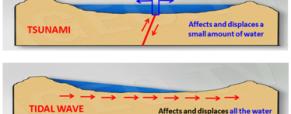 Sticky: Grandes ondas de marea