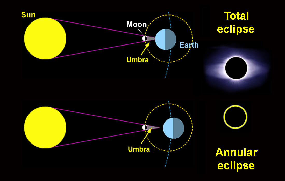 geometria eclipse solar